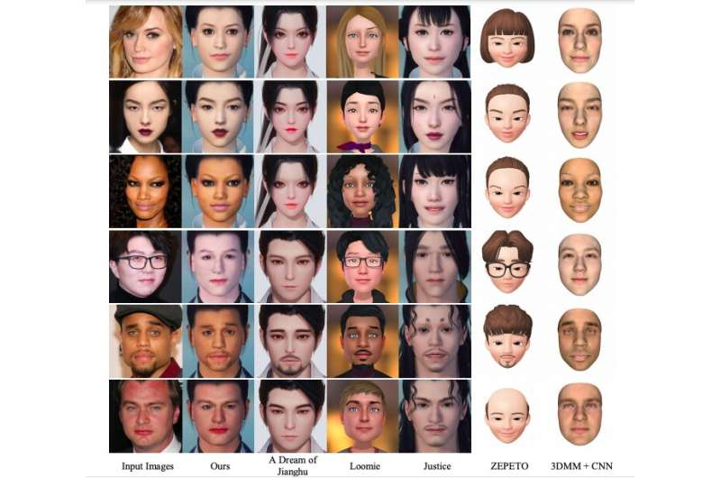 MeInGame: A deep learning method to create videogame characters that look like real people