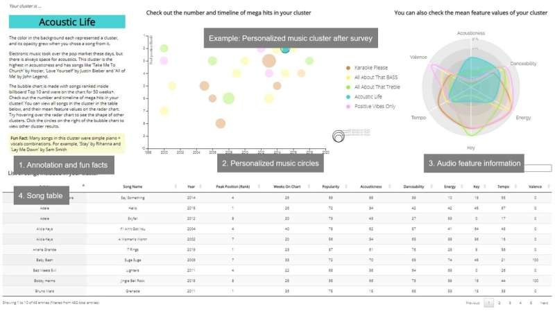 Music Circles: an interactive data visualization tool that helps users discover new music
