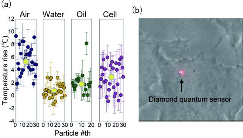 Nanodiamonds feel the heat