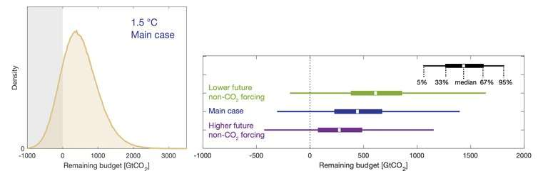 New research suggests 1.5C climate target will be out of reach without greener COVID-19 recovery plans