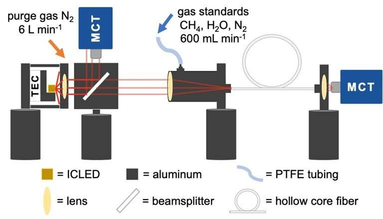 New sensor paves way to low-cost sensitive methane measurements