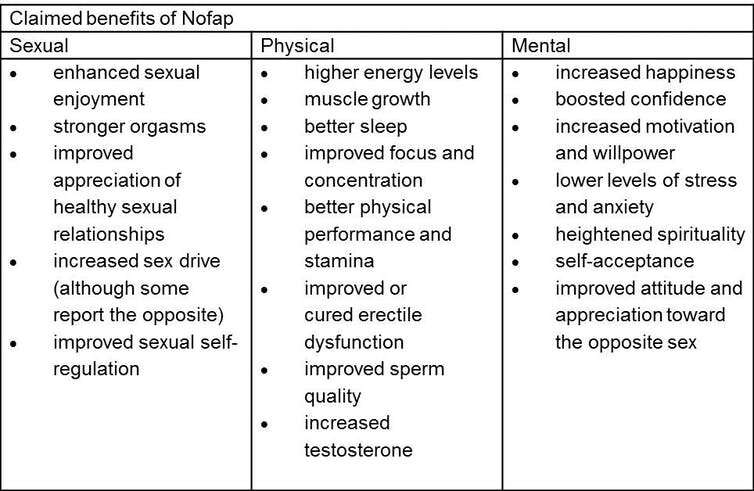 Nofap: can giving up masturbation really boost men's testosterone levels? An expert's view