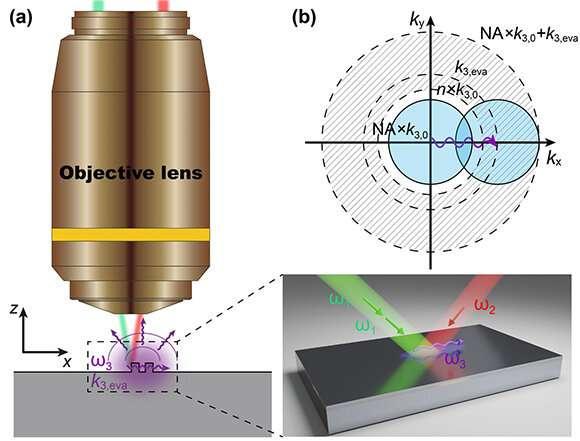 Nonlinear wave mixing facilitates subwavelength imaging
