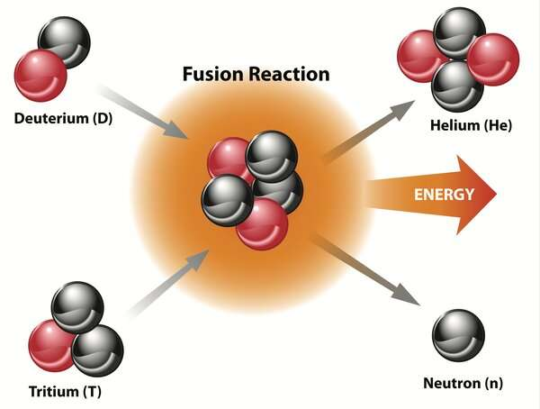 Nuclear fusion: building a star on Earth is hard, which is why we need better materials
