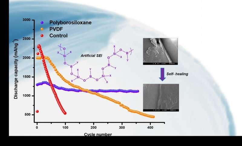 Mengemas lebih banyak jus dalam baterai lithium-ion melalui anoda silikon dan lapisan polimer