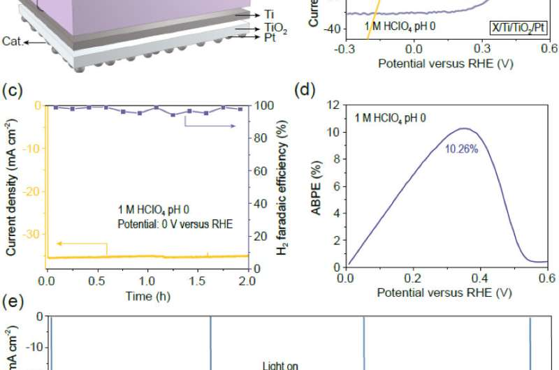 Photocatalytic reaction in the shadow