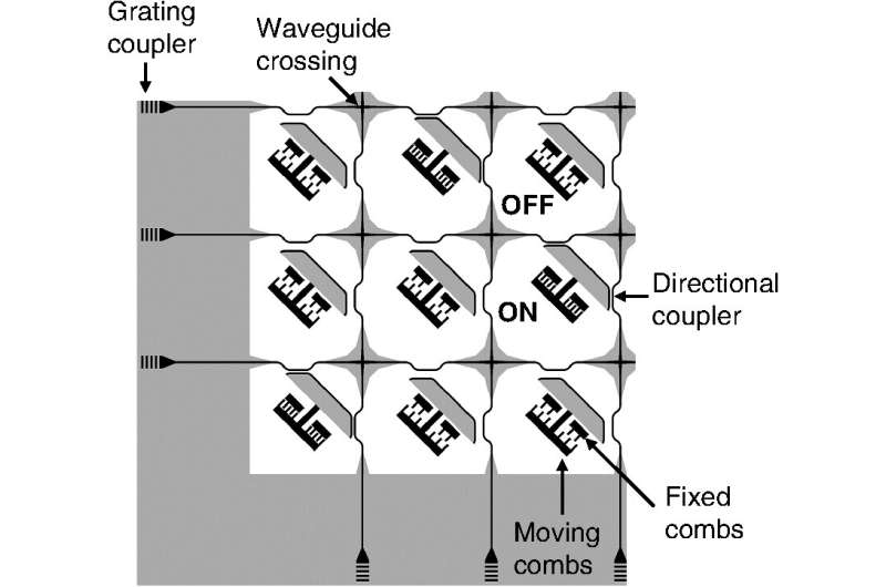 Photonic MEMS switches going commercial