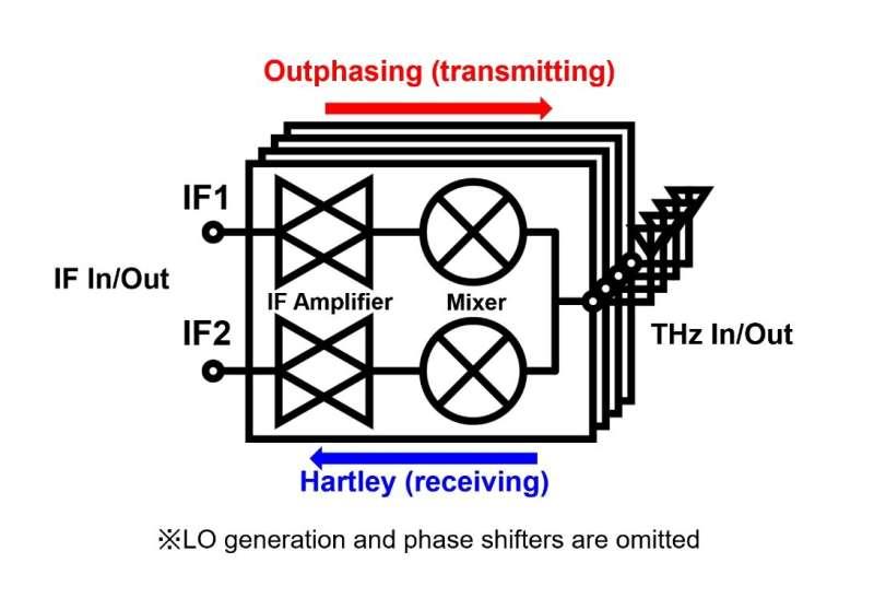 Didorong ke batas: Transceiver berbasis CMOS untuk aplikasi di luar 5G pada 300 GHz