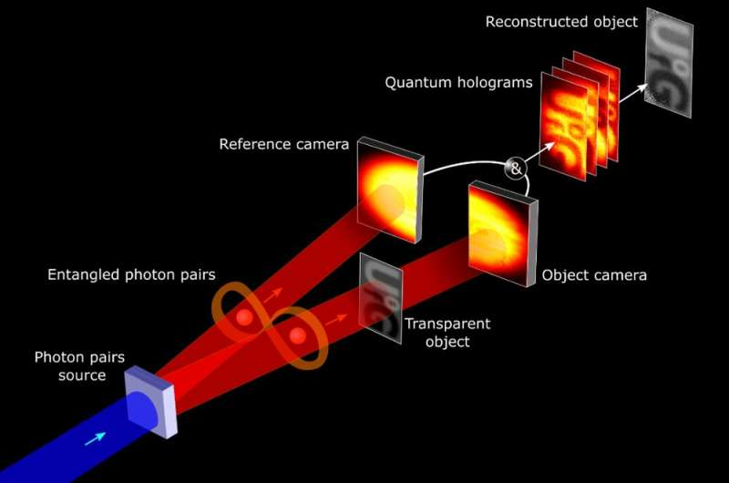 Quantum leap: how we discovered a new way to create a hologram