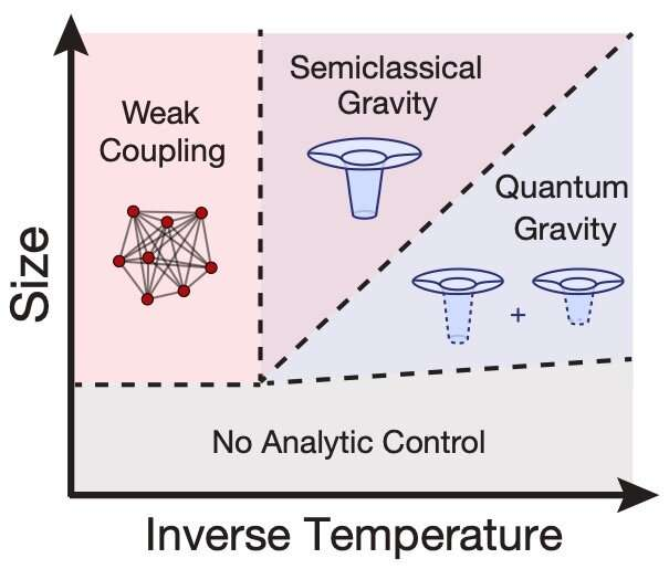 Researchers gather numerical evidence of quantum chaos in the Sachdev-Ye-Kitaev model