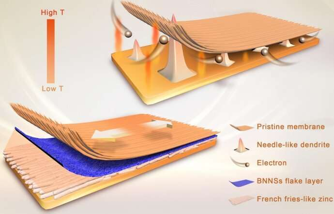 Researchers make domestic high-performance bipolar membranes possible