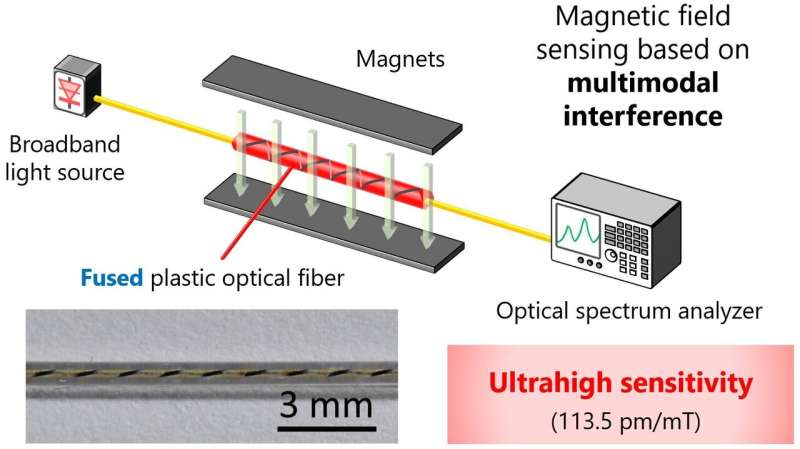 Researchers repurpose 'damaged' polymer optical fibers to precisely measure magnetic fields