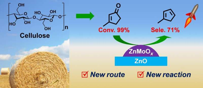 Researchers synthesize bio-based Methylcyclopentadiene with 3-Methylcyclopent-2-enone