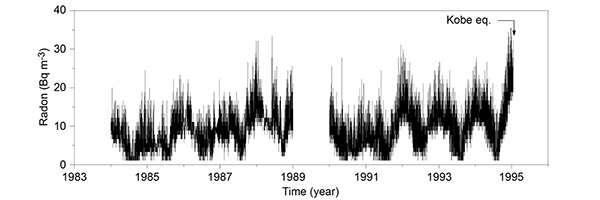 Revisiting the Kobe earthquake and the variations of atmospheric radon concentration