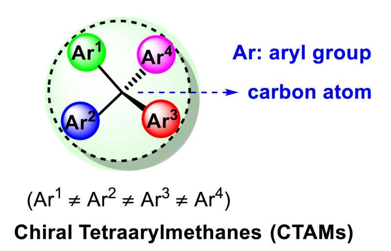 Scientists found new way to synthesize chiral tetraarylmethanes