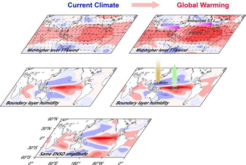 Scientists more confident projecting ENSO changes under global warming