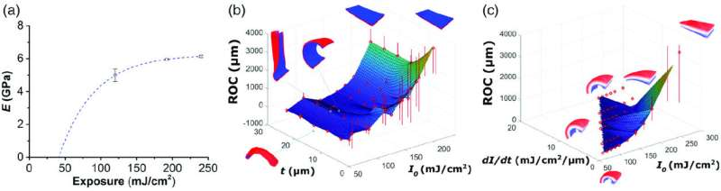 Self‐folding 3-D photosensitive graphene architectures
