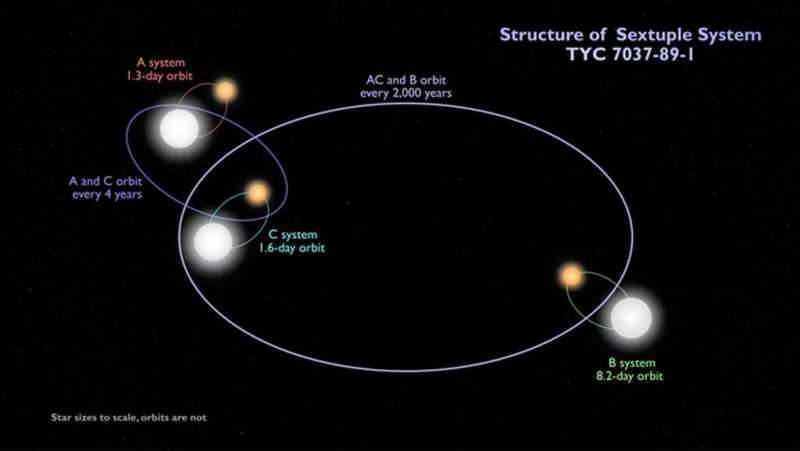 Sextuply-eclipsing sextuple star system uncovered in TESS data with an assist from AI