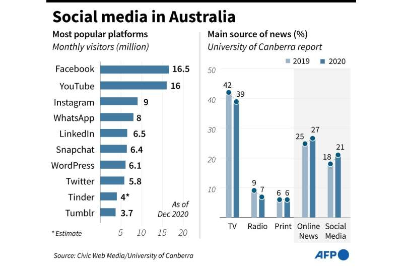 Media sosial di Australia