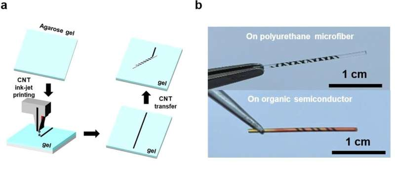 Soft and comfortable e-textiles that can be used to measure photoplenthysmography