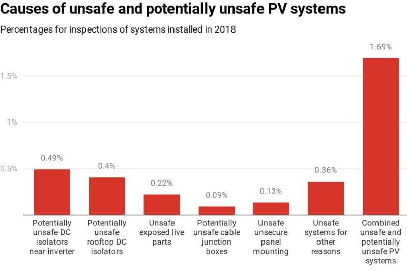 Musim kebakaran panel surya terjadi sepanjang tahun dan semakin intens di Australia