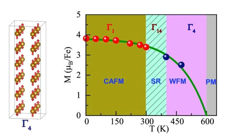 Standing out: Unusual magnetic transition in perovskite oxide can help boost spintronics