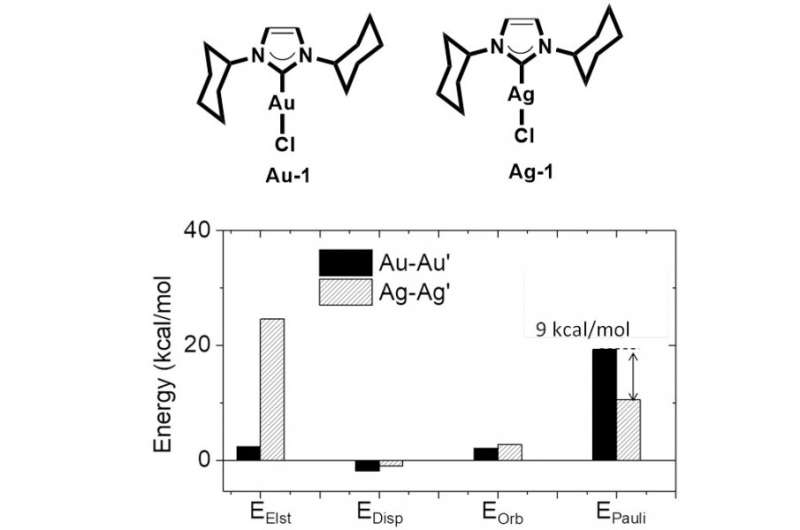 Strong M-M' Pauli repulsion leads to repulsive metallophilicity