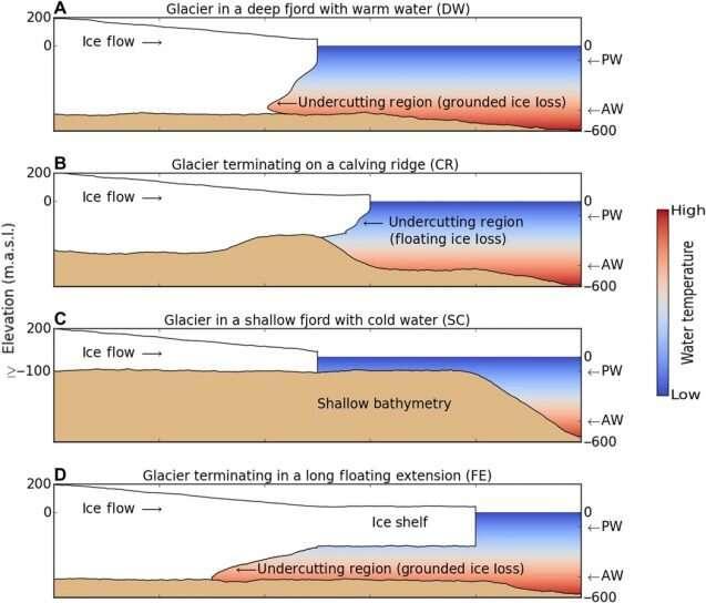 Studies reveal global ice melt estimates have been conservative