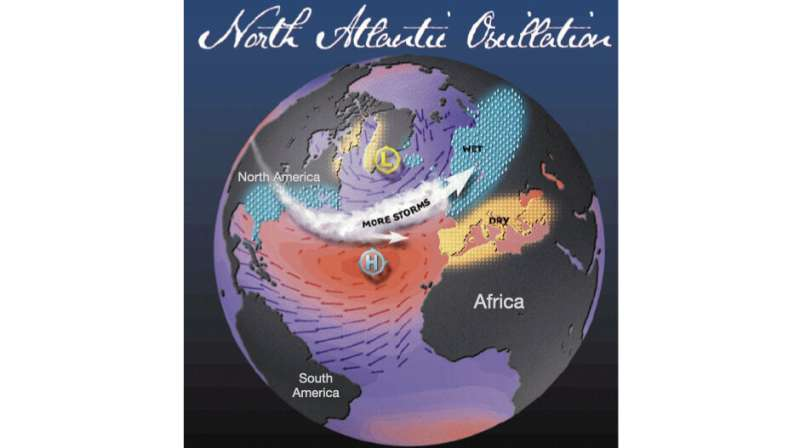 Study finds humans are directly influencing wind and weather over North Atlantic