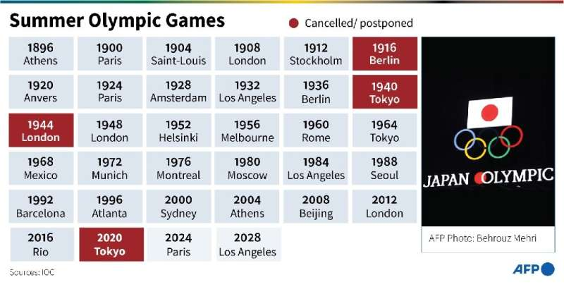Summer Olympic Games