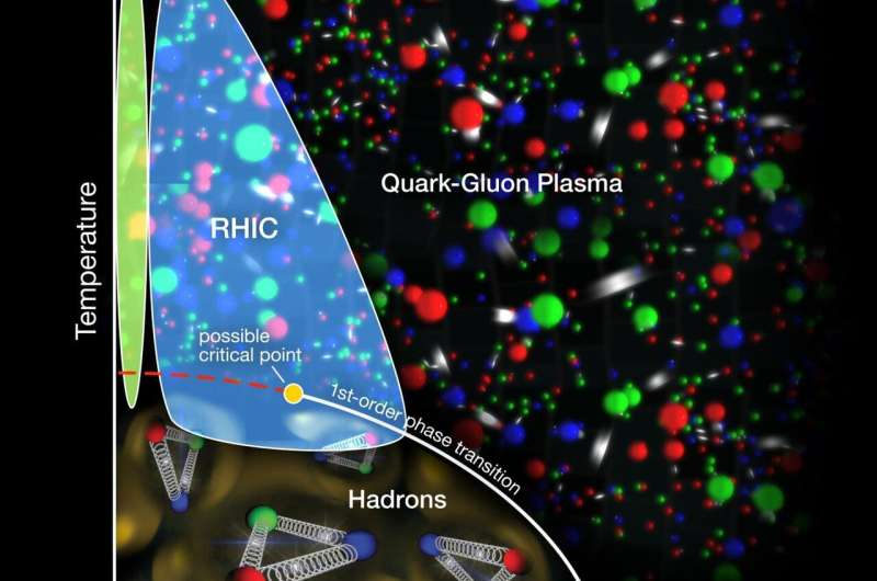Tantalizing signs of phase-change 'turbulence' in RHIC collisions