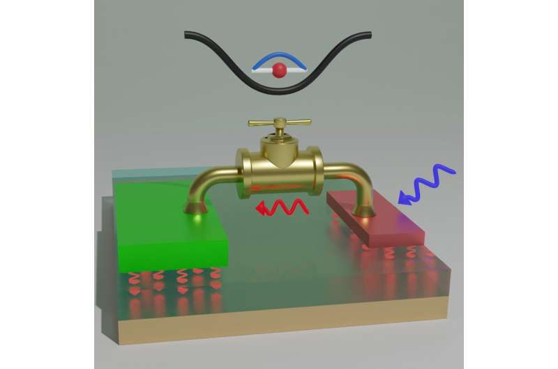 The realization of a single-quantum-dot heat valve