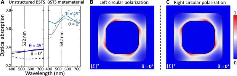 Topological insulator metamaterial with giant circular photogalvanic effect