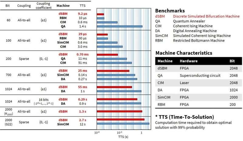 Algoritme baru Toshiba dengan cepat memberikan solusi yang sangat akurat untuk masalah yang kompleks