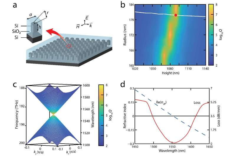 Towards applications: ultra-low-loss on-chip zero-index materials