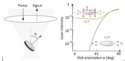 Tracking cells with omnidirectional visible laser particles