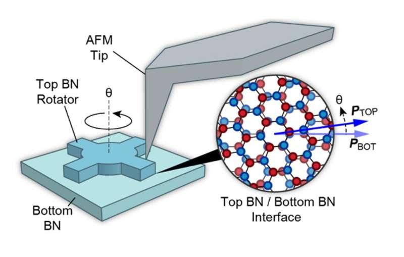 Twistoptics--A new way to control optical nonlinearity