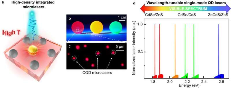 Ultrastable low-cost colloidal quantum dot microlasers of operative temperature up to 450 K