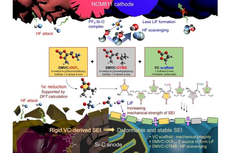 UNIST to develop new electrolyte additives for high-energy-density LIBs