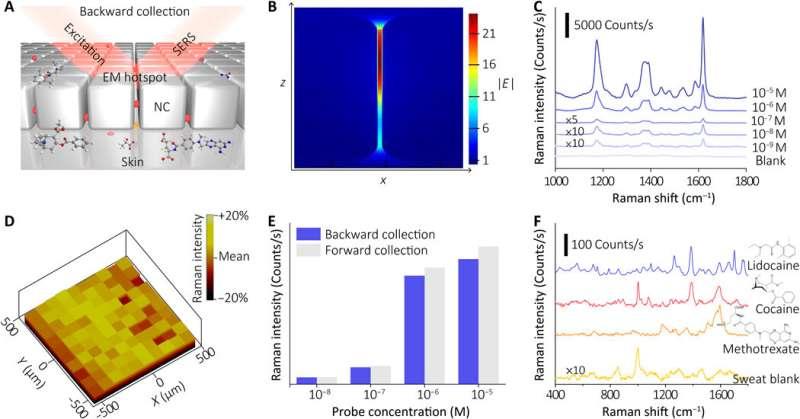 Wearable plasmonic-metasurface sensor for universal molecular fingerprint detection on biointerfaces
