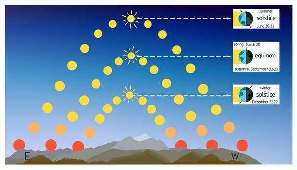 Why day and night aren't equal length on an equinox