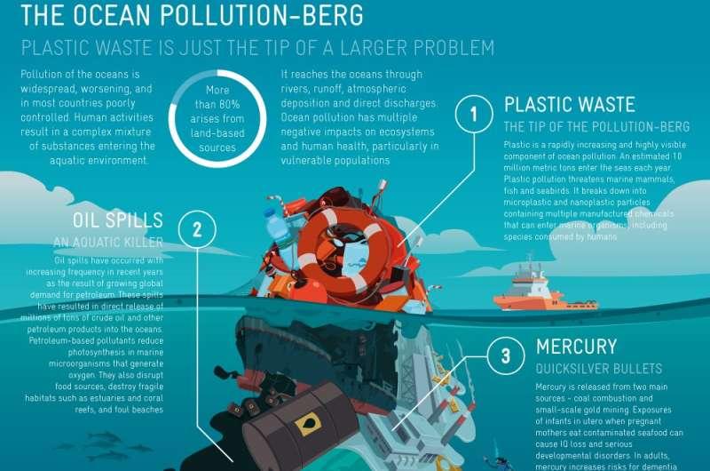 Por qué la contaminación de los océanos es un claro peligro para la salud humana