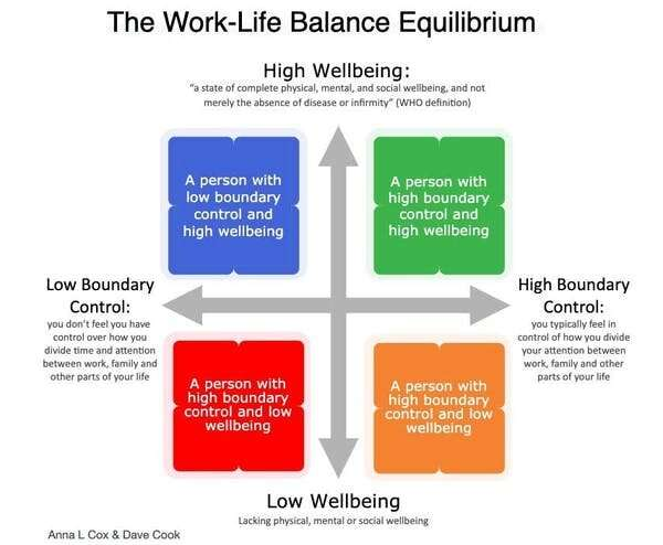 Work-life balance in a pandemic: a public health issue we cannot ignore