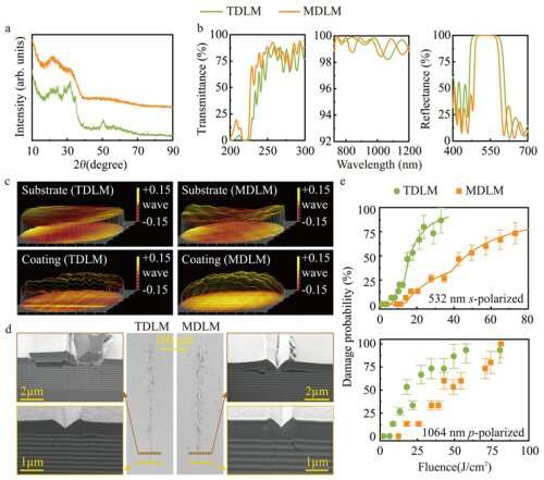 Researchers propose novel dichroic laser mirror design with mixture layers and sandwich-like-structure interfaces