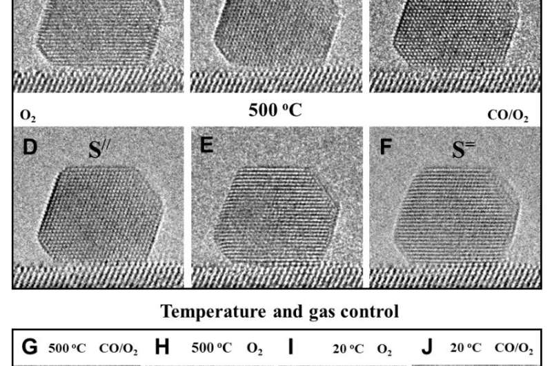 Researchers reveal in-situ manipulation of active Au-TiO2 interface