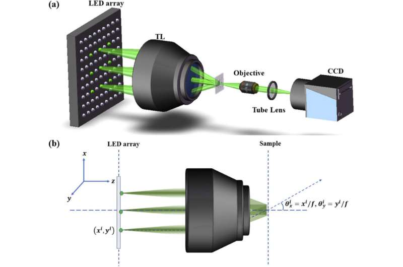 Researchers realize single full field-of-view reconstruction fourier ptychographic microscopy