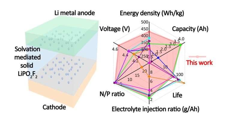 Scientists develop novel high-energy-density lithium metal battery