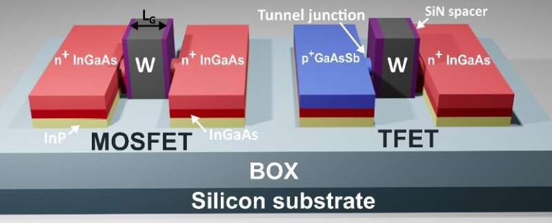 Researchers create a hybrid technology that combines III-V tunnel FETs and MOSFETs