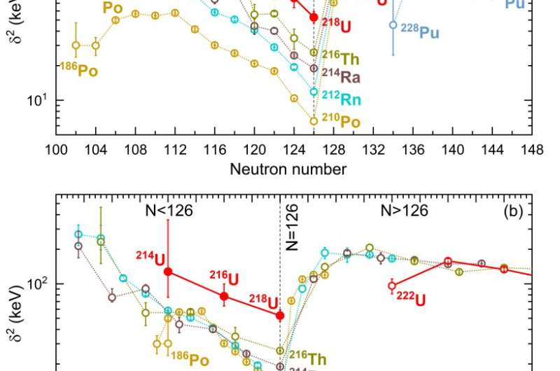 Scientists report remarkable enhancement of α-particle clustering in uranium isotopes