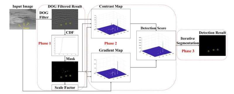 Researchers find novel way to handle small infrared target detection